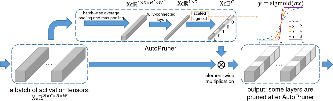Figure 1 for AutoPruner: An End-to-End Trainable Filter Pruning Method for Efficient Deep Model Inference