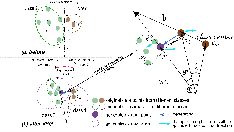 Figure 3 for ALMN: Deep Embedding Learning with Geometrical Virtual Point Generating