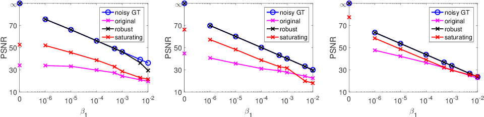 Figure 3 for Robust Multi-Image HDR Reconstruction for the Modulo Camera