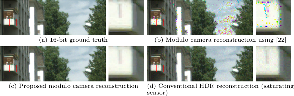 Figure 1 for Robust Multi-Image HDR Reconstruction for the Modulo Camera
