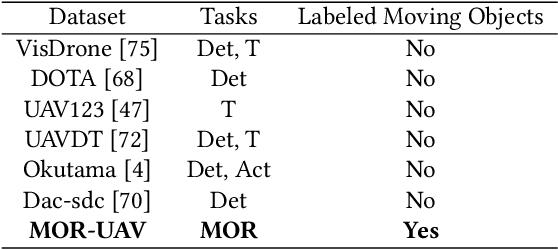 Figure 1 for MOR-UAV: A Benchmark Dataset and Baselines for Moving Object Recognition in UAV Videos