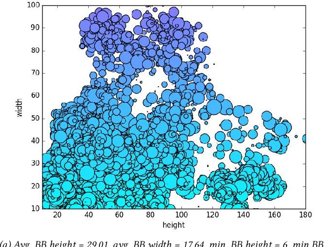 Figure 4 for MOR-UAV: A Benchmark Dataset and Baselines for Moving Object Recognition in UAV Videos