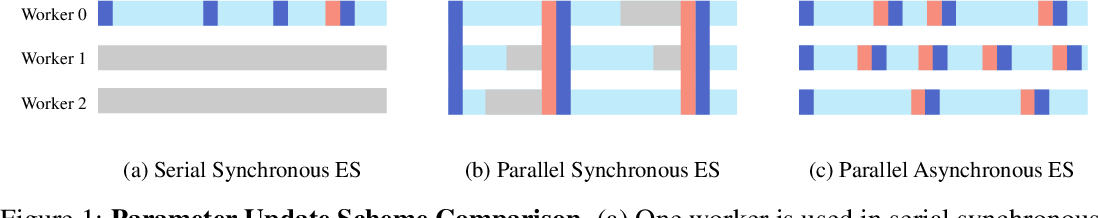 Figure 1 for An Efficient Asynchronous Method for Integrating Evolutionary and Gradient-based Policy Search