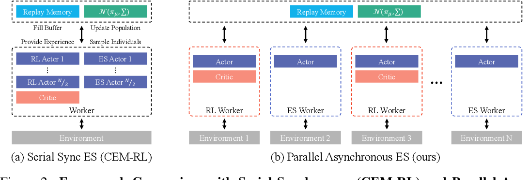 Figure 3 for An Efficient Asynchronous Method for Integrating Evolutionary and Gradient-based Policy Search