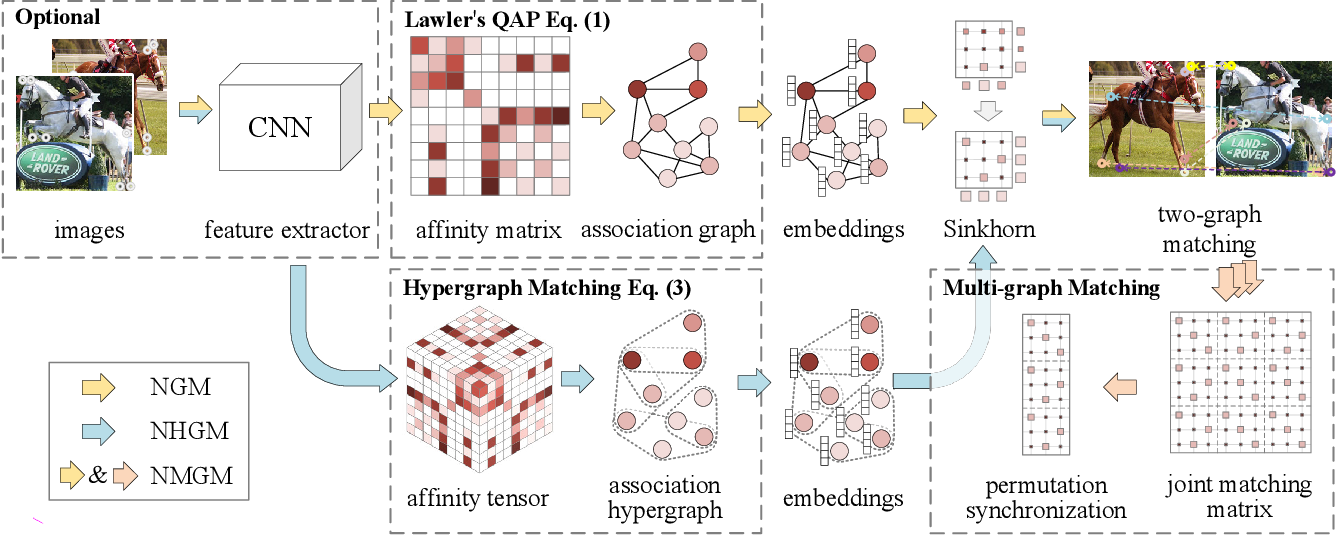 Figure 1 for Neural Graph Matching Network: Learning Lawler's Quadratic Assignment Problem with Extension to Hypergraph and Multiple-graph Matching