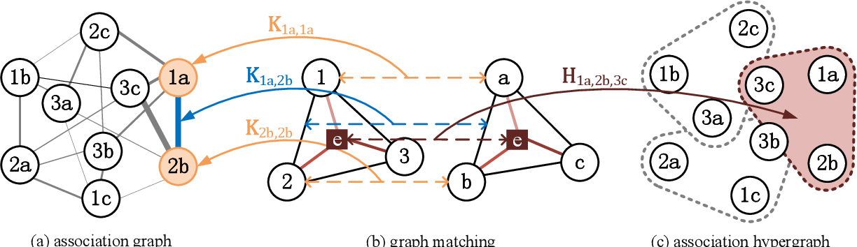 Figure 2 for Neural Graph Matching Network: Learning Lawler's Quadratic Assignment Problem with Extension to Hypergraph and Multiple-graph Matching