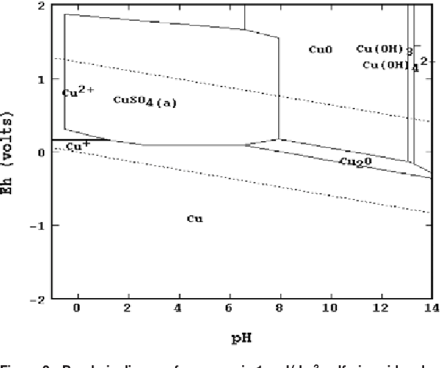 Figure 2 from the electrochemical leaching behaviour of a metallic figure 2pourbaix diagram for copper in 1 moldm3 sulfuric acid and a ccuart Images
