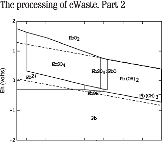 Figure 3 from the electrochemical leaching behaviour of a metallic figure 3pourbaix diagram for lead in 1 moldm3 sulfuric acid and a ccuart Images