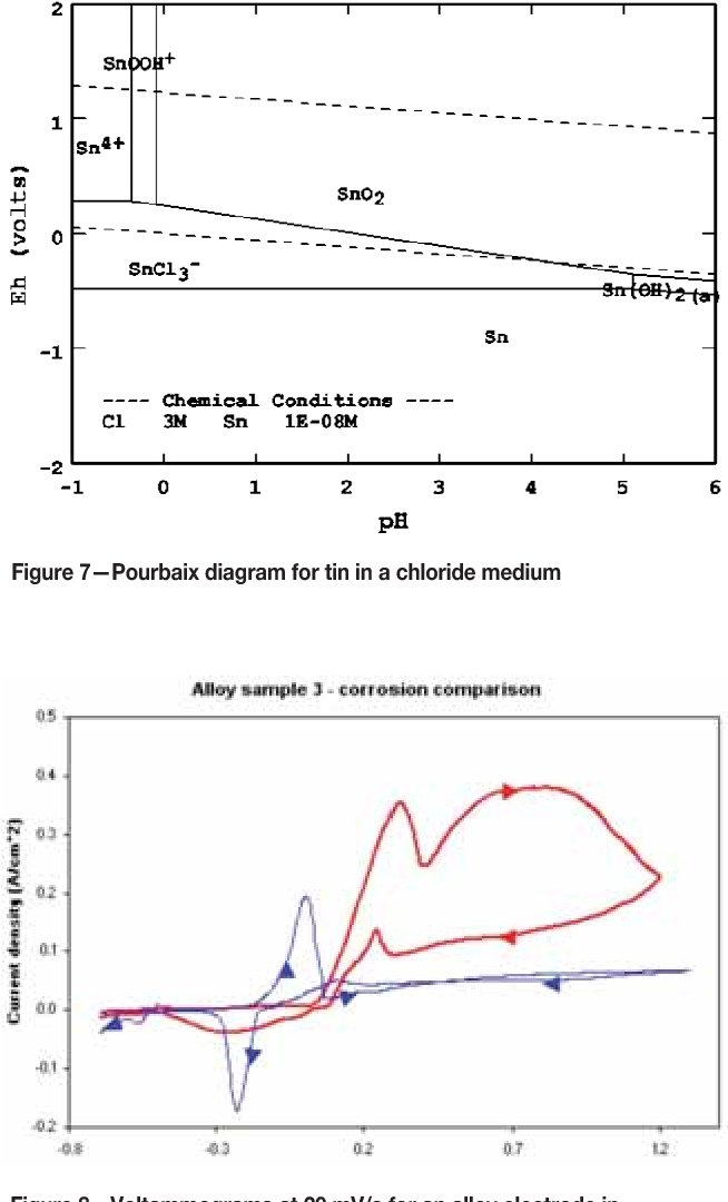 Figure 7 from the electrochemical leaching behaviour of a metallic figure 7pourbaix diagram for tin in a chloride medium ccuart Images