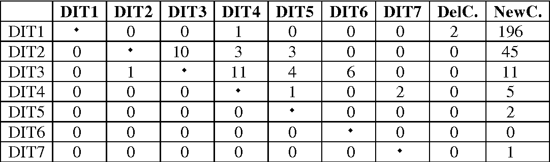 table 5.7