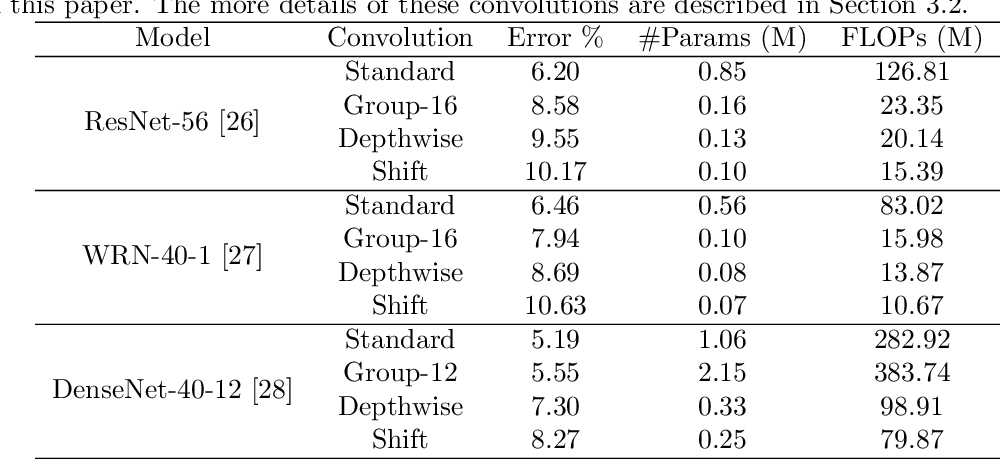 Figure 1 for Training convolutional neural networks with cheap convolutions and online distillation