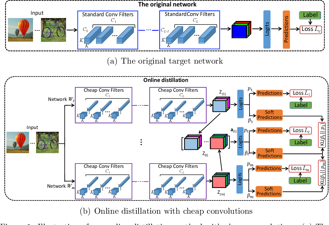 Figure 2 for Training convolutional neural networks with cheap convolutions and online distillation