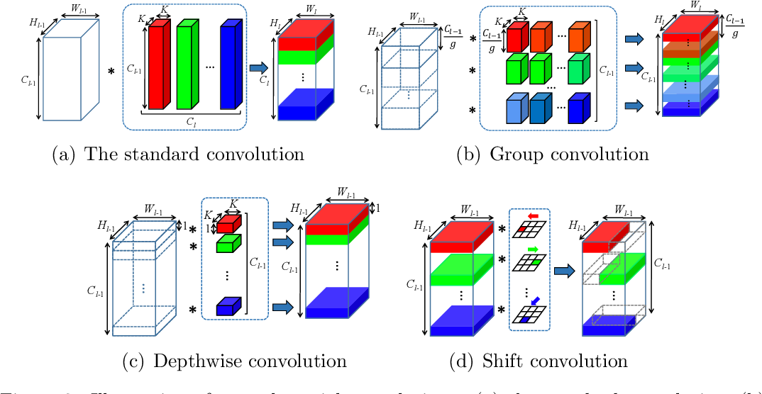 Figure 3 for Training convolutional neural networks with cheap convolutions and online distillation