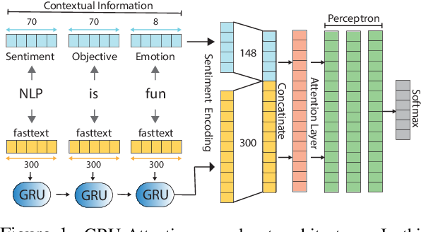 Figure 1 for GWU NLP Lab at SemEval-2019 Task 3: EmoContext: Effective Contextual Information in Models for Emotion Detection in Sentence-level in a Multigenre Corpus