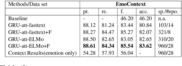 Figure 4 for GWU NLP Lab at SemEval-2019 Task 3: EmoContext: Effective Contextual Information in Models for Emotion Detection in Sentence-level in a Multigenre Corpus