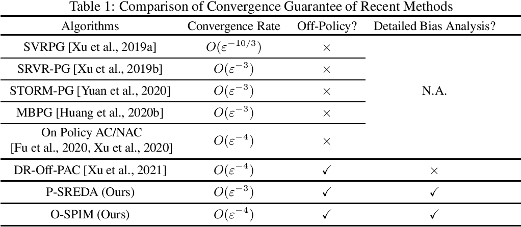 Figure 1 for On the Convergence Rate of Off-Policy Policy Optimization Methods with Density-Ratio Correction