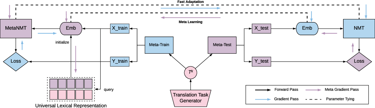 Figure 1 for Meta-Learning for Low-Resource Neural Machine Translation