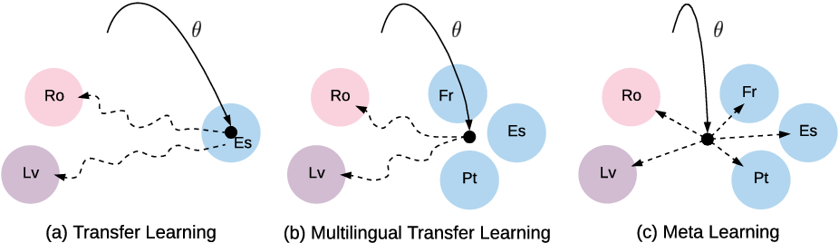 Figure 2 for Meta-Learning for Low-Resource Neural Machine Translation