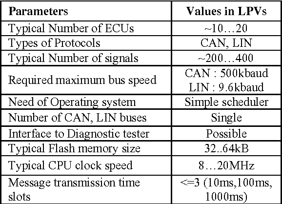 Table 1 from In-Vehicle Automotive Network Gateway Electronic