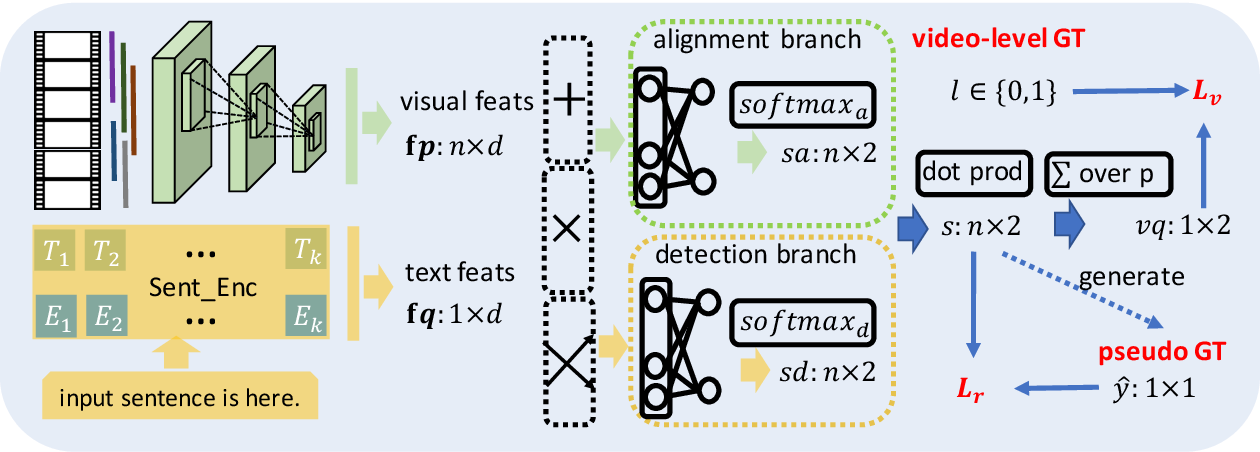 Figure 1 for WSLLN: Weakly Supervised Natural Language Localization Networks