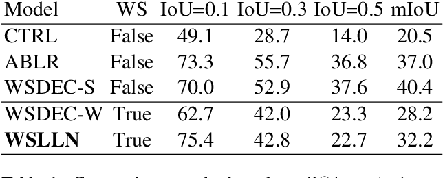 Figure 2 for WSLLN: Weakly Supervised Natural Language Localization Networks