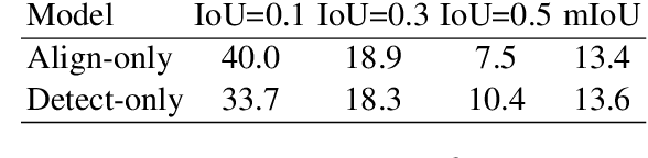 Figure 4 for WSLLN: Weakly Supervised Natural Language Localization Networks
