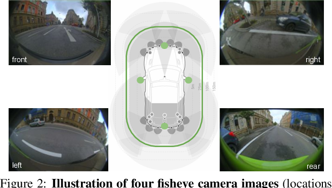 Figure 2 for Generalized Object Detection on Fisheye Cameras for Autonomous Driving: Dataset, Representations and Baseline