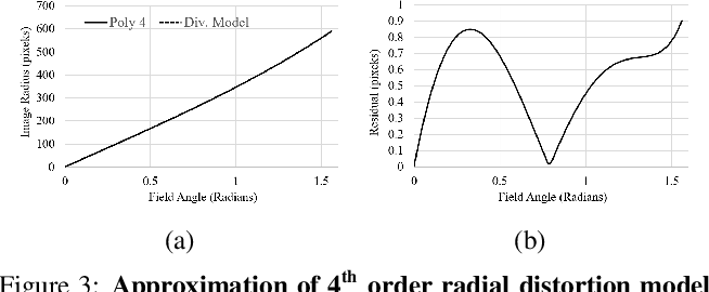 Figure 4 for Generalized Object Detection on Fisheye Cameras for Autonomous Driving: Dataset, Representations and Baseline