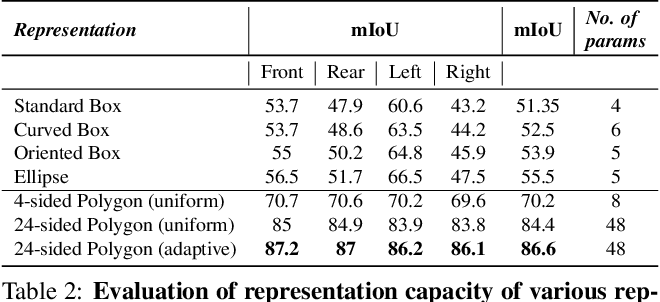 Figure 3 for Generalized Object Detection on Fisheye Cameras for Autonomous Driving: Dataset, Representations and Baseline