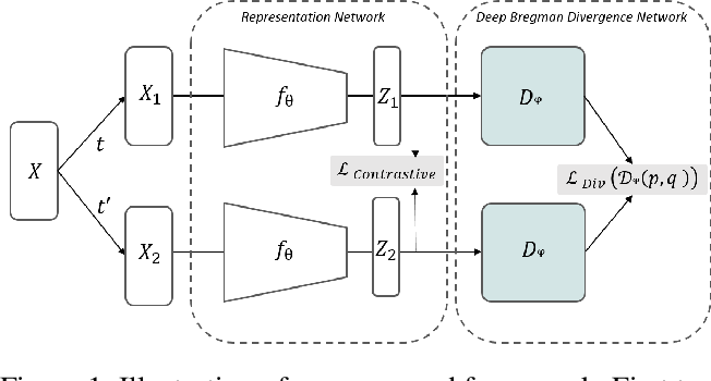 Figure 1 for Deep Bregman Divergence for Contrastive Learning of Visual Representations