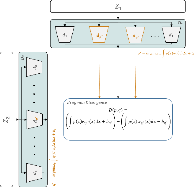 Figure 3 for Deep Bregman Divergence for Contrastive Learning of Visual Representations