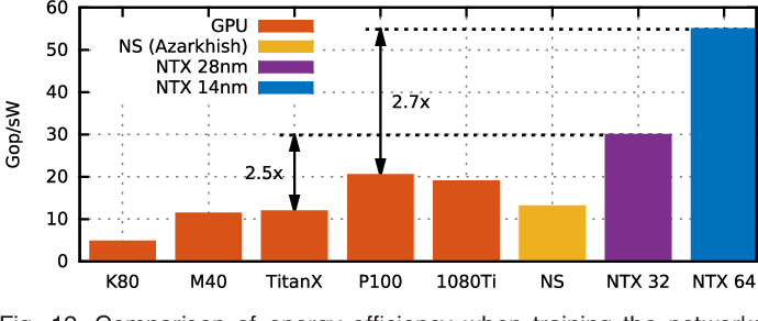 Figure 12 from A Scalable Near-Memory Architecture for Training Deep