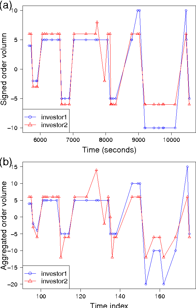 Figure 2 for Detecting Collusive Cliques in Futures Markets Based on Trading Behaviors from Real Data