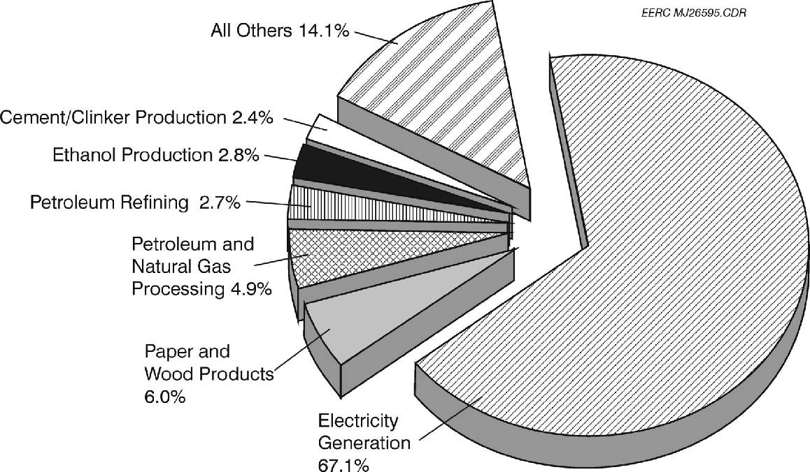 Figure 2. Distribution of annual CO2 production according to major source types.