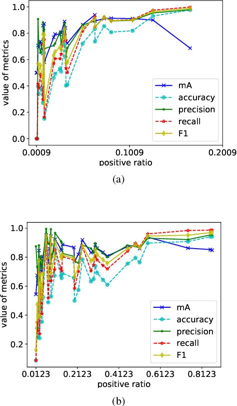 Figure 1 for Data Augmentation Imbalance For Imbalanced Attribute Classification