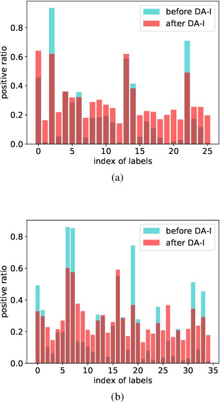 Figure 3 for Data Augmentation Imbalance For Imbalanced Attribute Classification