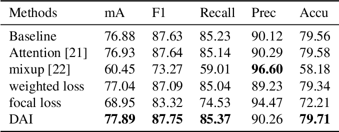 Figure 2 for Data Augmentation Imbalance For Imbalanced Attribute Classification