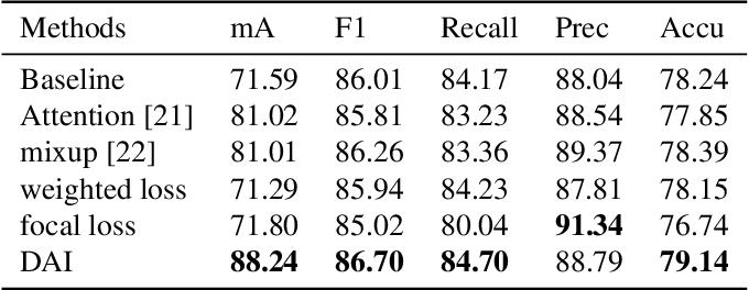 Figure 4 for Data Augmentation Imbalance For Imbalanced Attribute Classification