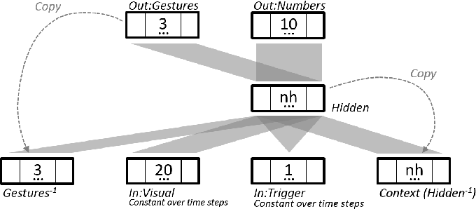Figure 2 for Influence of Pointing on Learning to Count: A Neuro-Robotics Model