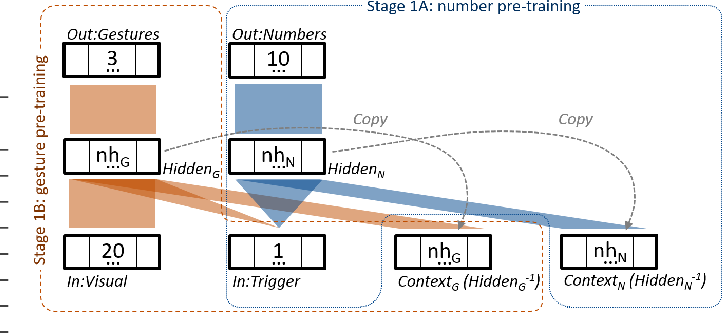 Figure 3 for Influence of Pointing on Learning to Count: A Neuro-Robotics Model