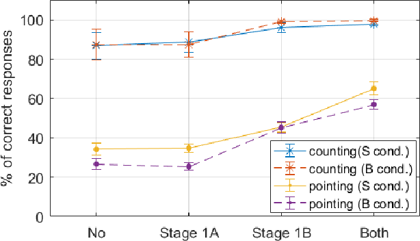 Figure 4 for Influence of Pointing on Learning to Count: A Neuro-Robotics Model