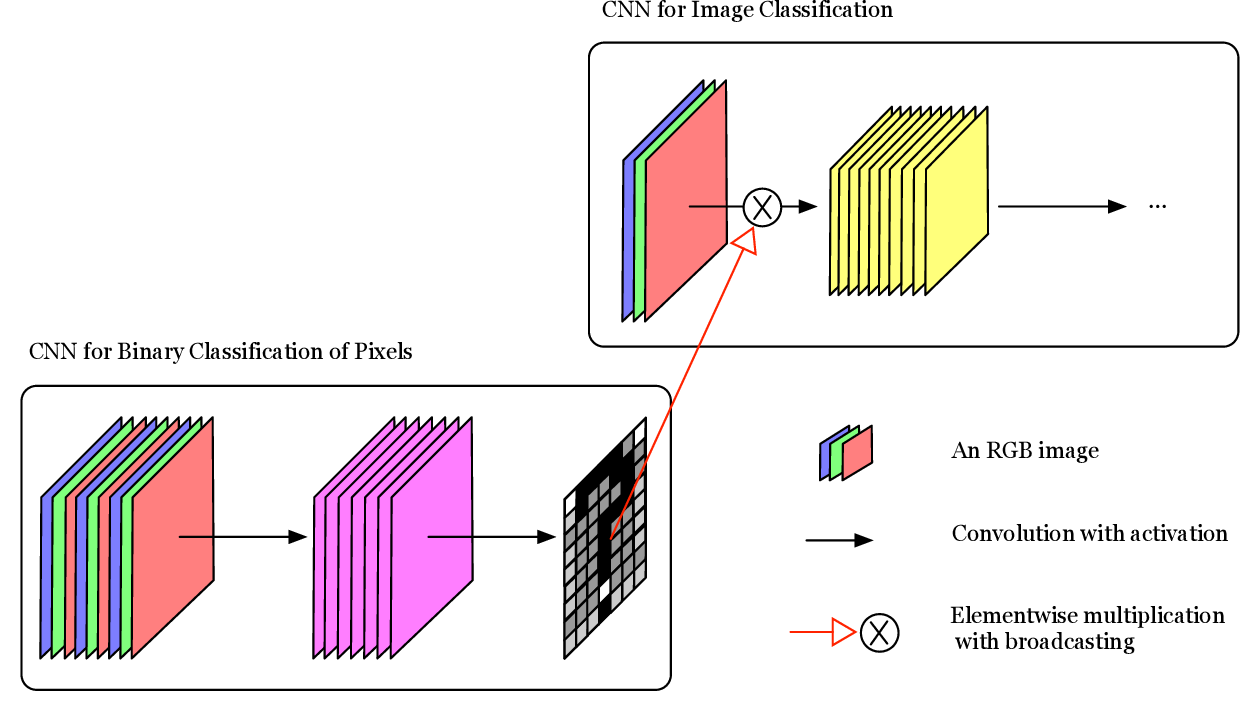 Figure 3 for A Novel Global Spatial Attention Mechanism in Convolutional Neural Network for Medical Image Classification