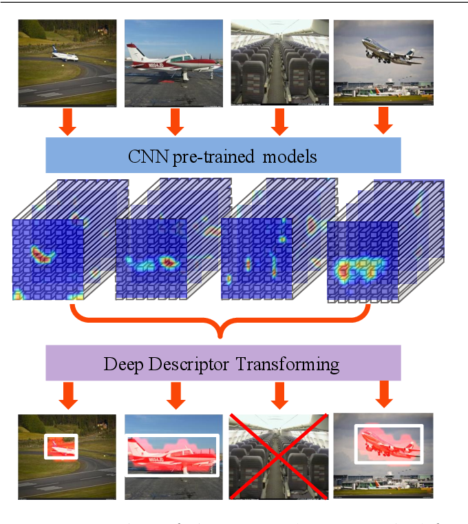 Figure 1 for Unsupervised Object Discovery and Co-Localization by Deep Descriptor Transforming