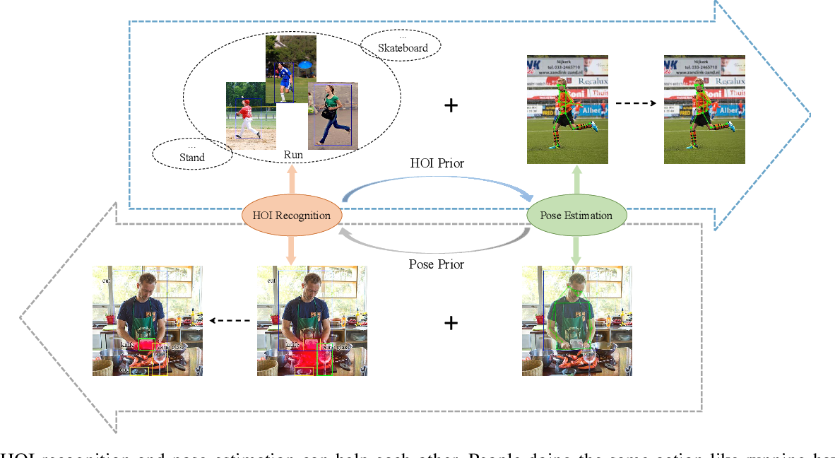Figure 1 for Turbo Learning Framework for Human-Object Interactions Recognition and Human Pose Estimation