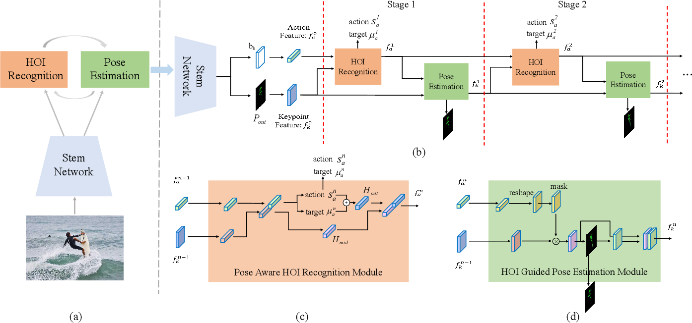 Figure 3 for Turbo Learning Framework for Human-Object Interactions Recognition and Human Pose Estimation