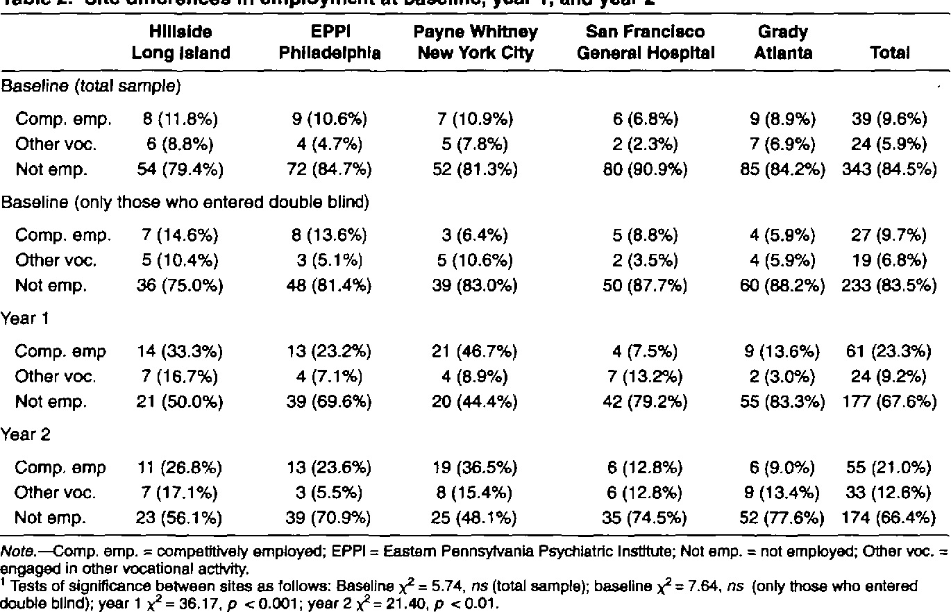 Table 2 from A prospective analysis of work in schizophrenia ...