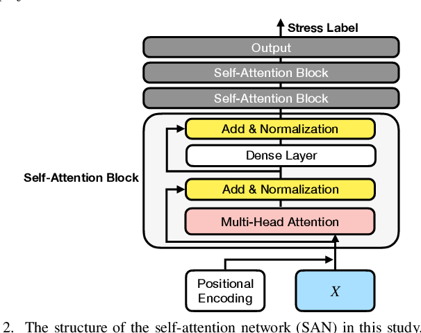 Figure 2 for Modality Fusion Network and Personalized Attention in Momentary Stress Detection in the Wild