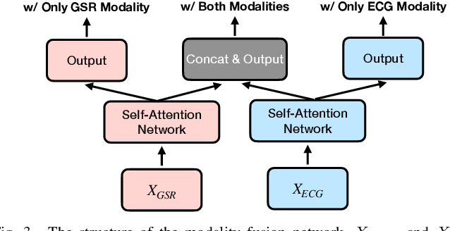 Figure 3 for Modality Fusion Network and Personalized Attention in Momentary Stress Detection in the Wild