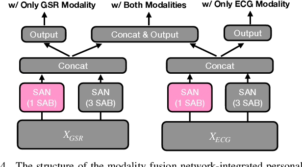 Figure 4 for Modality Fusion Network and Personalized Attention in Momentary Stress Detection in the Wild