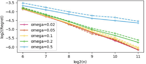 Figure 1 for Predictive Power of Nearest Neighbors Algorithm under Random Perturbation